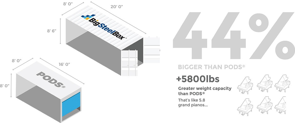 BigSteelBox vs PODS storage contianers